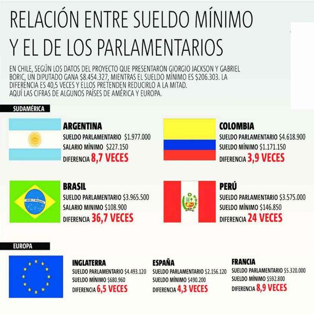 Felipe Veragra_Dieta Parlamentaria2_Publimetro_11_03_2014